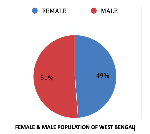 female & male population who will get the Lakhmir bhandar scheme