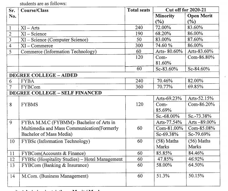 St. Andrews College Cut-Off List 2021 ; Merit List Download