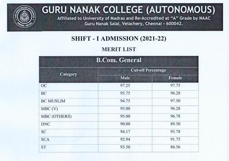 guru nanak college merit list 2021 - check fyba fybsc fybcom cut off