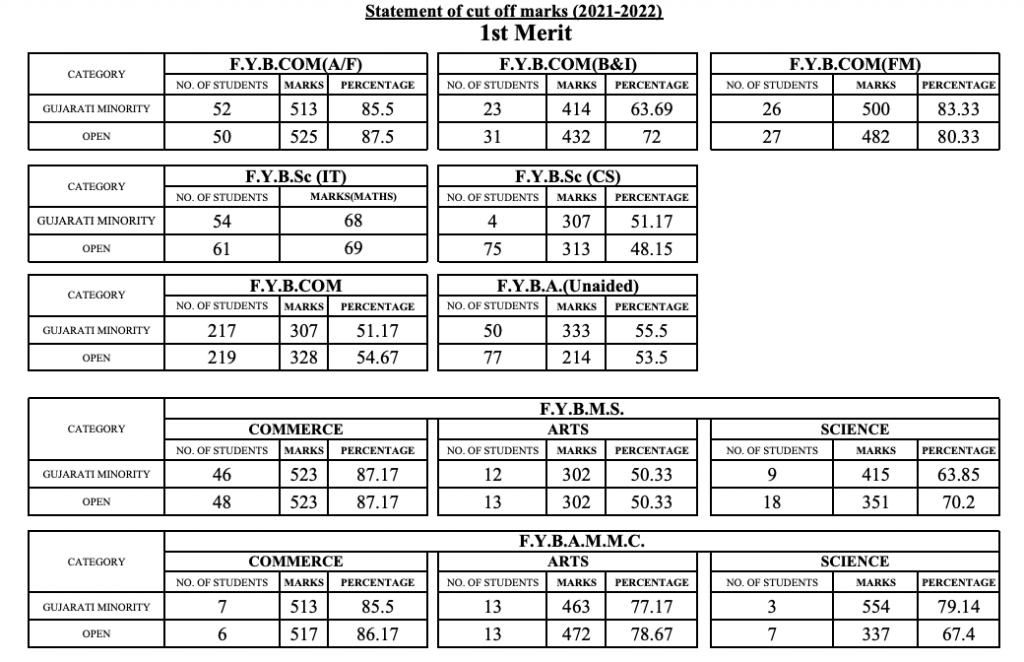 nagindas khandwala college first cut off list 2021