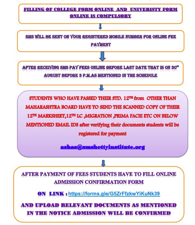 sm shetty college online admission 2021-22 merit list downloading flowchart