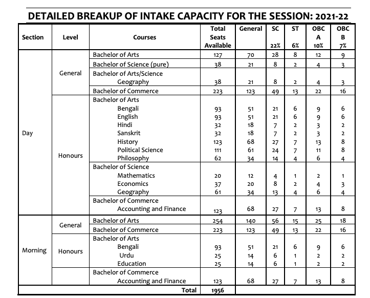 lalbaba college merit list 2021 - checikng links and seat capacity of ba bsc bcom