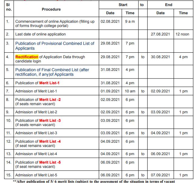 jaipuria college provisional merit list 2021-22 released revised admission dates announced