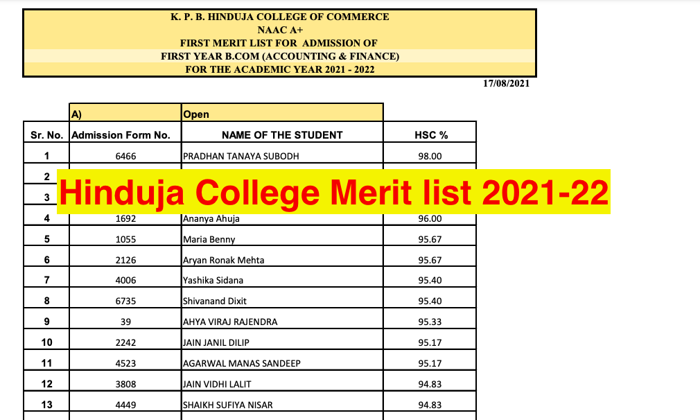 hinduja college merit list 2021-22 for first cut off has been declared now first second third fourth